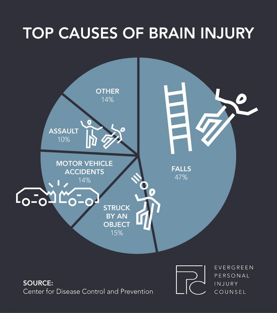 Infographic on brain injuries